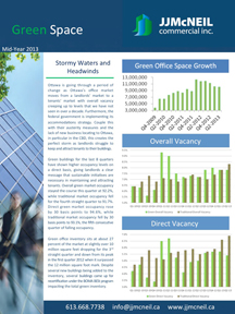 Green-Space-Market-Report